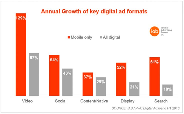 annual-growth-of-key-digital-ad-formats-png.PNG