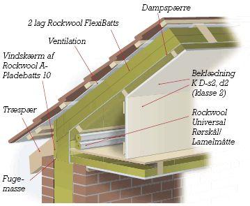 Billedresultat for tagrenovering dampspærre