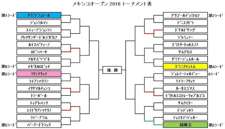 ATP500/2月22~27日/賞金総額141万3600ドル/ハードコート