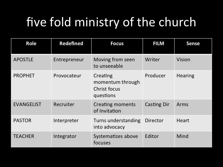 five fold ministry Five-fold ministry gifts leaders for the body of christ a harvestnet international  position paper by rodney woods this paper is one in a series of provisional.