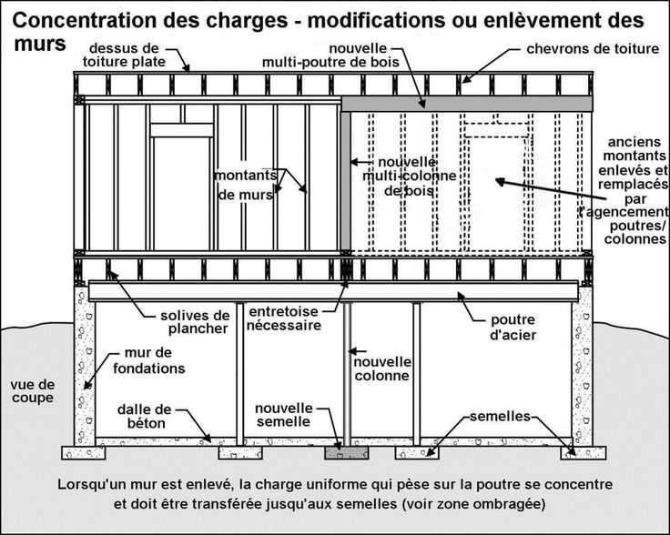 concentration des charges modificationsou enlvement des mur inspecteur concentration deswall framecrossword