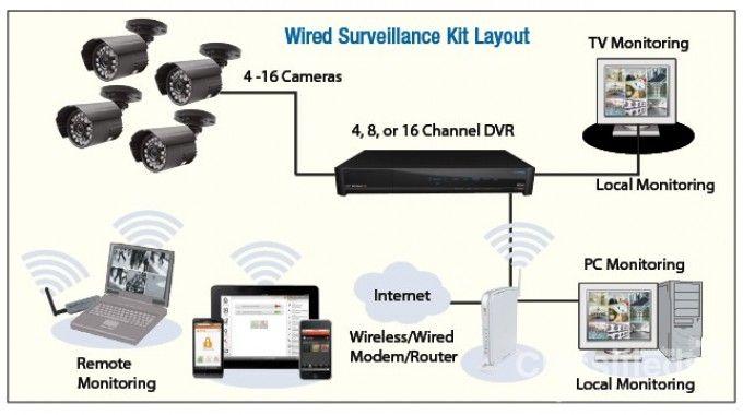 Repair Cctv Camera Office Installation Ip Camera In Dubai Marina 0556789741 Surveillance Camera Surveillance Camera