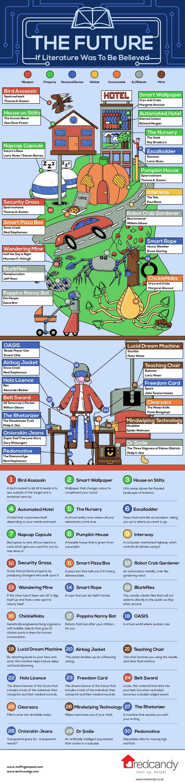 We love #infographic like this: The Future According to Science Fiction