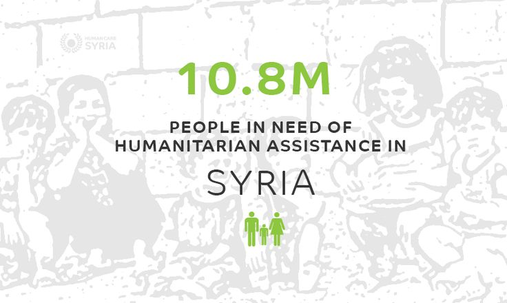 10.8M people in need  #syria #stat #help #refugees #humancaresyria