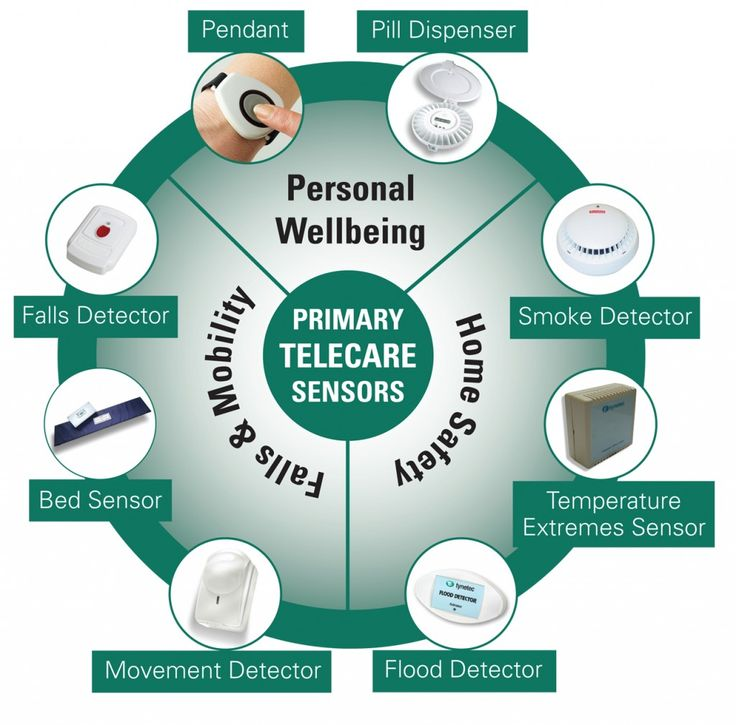 TELECARE - Surrey Telecare - Primary Telecare sensors   A range of products aimed at keeping people safe in their homes