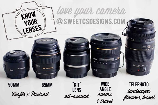 dslr lenses- get to know all about telephoto, prime lenses, wide angle and kit lenses! Which to use for faces, which to use for places, and everything in between. (great info for beginner photographers)