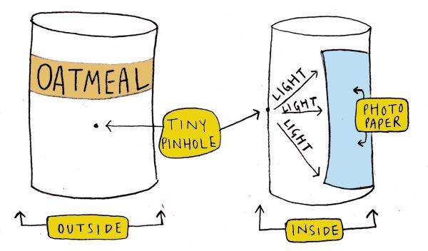 Pinhole camera- how it works diagram