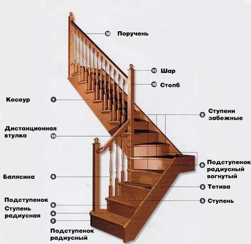 Лестницы деревянные своими руками | ЦарьСтройка.ру