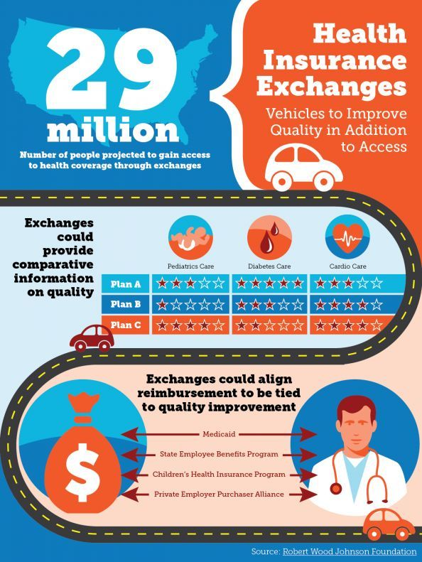 Insurance Exchanges Infographic Www Healthcoverageally Com Health Health Care Health Insurance