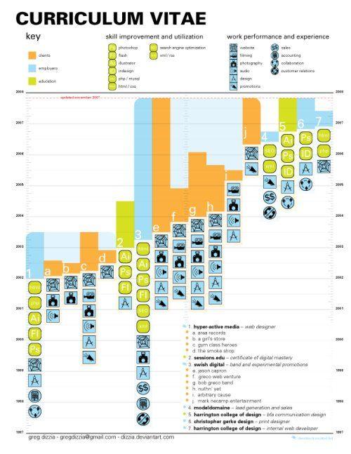 top 57 des cv design  originaux et insolites