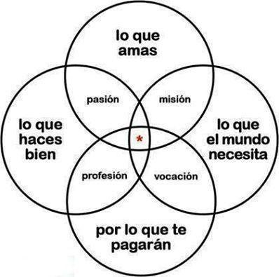 Lo que hacemos...¿pasión, misión, profesión o vocación?