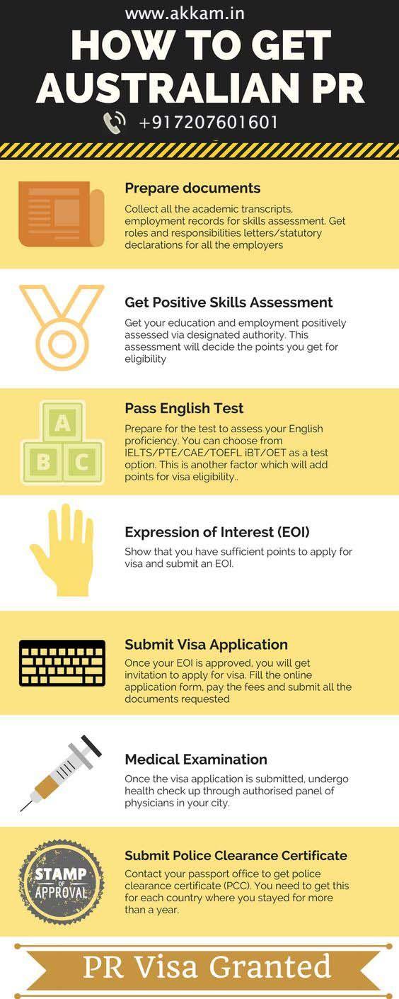 How to get Australia PR - #AkkamContact: +917207601601