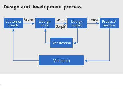 Medical device product development process we will discuss for Product design process