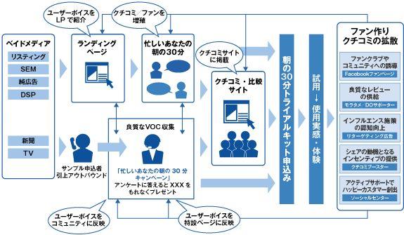 『顧客体験』創出型キャンペーンサービス