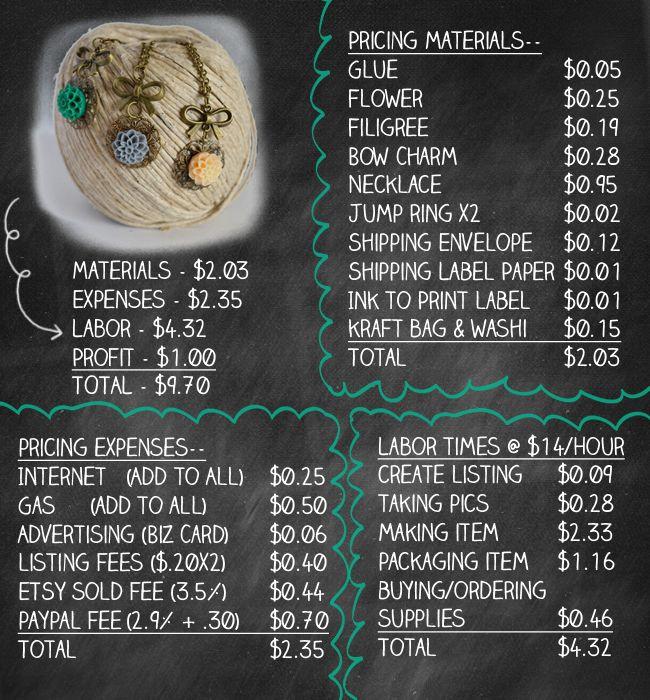 How to Price Handmade Items For Sale  @Dorian_BSM