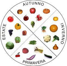 Calendario verdura di stagione....ruota dell'anno...