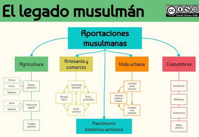 El legado musulmán en la península Ibérica