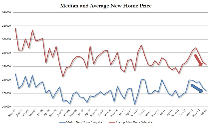 The median new home price slid to $224,200, down from $229,100 in June, and the lowest since January, while the average home price declined from $266,900 to $263,200. This was the lowest average price posted so far in 2012.