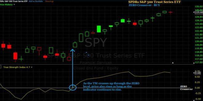 Download Buy Sell Arrow Signals Indicator Mt4 Free 2019 Buy