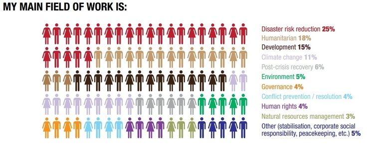 What is critical to ensure #globaldev stakeholders are #resilient? #OECD January 2013 survey:
