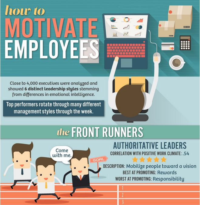 Best 20+ How To Motivate Employees ideas on Pinterest ...