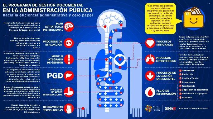 PGD para la administración pública