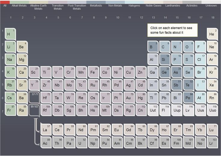 14 best Periodic Tables images on Pinterest Science, Periodic - copy periodic table of elements ya