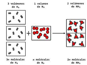 Ley de Avogadro - Wikipedia, la enciclopedia libre