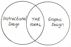 PowerPoint Slide Design: Does Design Matter?