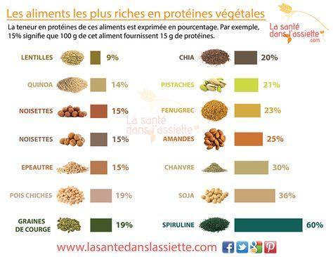 Les 12 meilleures images du tableau Aliments végétariens ...