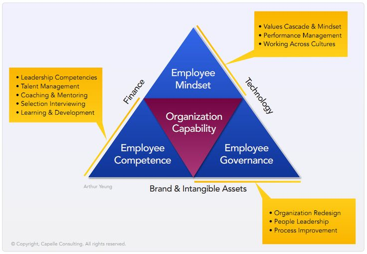 organizational redesign essay Organizational design founded in 2007, noida lab was conceptualized with a vision to provide a competitive r&d platform in wireless technology headquartered in noida, aligning with abc's vision, noida lab is one of the fastest-growing companies in the mobile software sector.