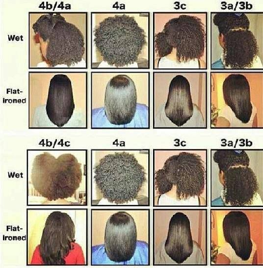 Figuring Out Type Of Natural Hair