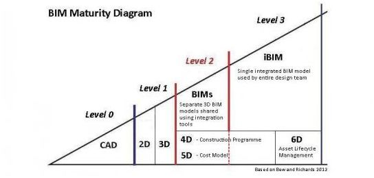 BIM Maturity Diagram