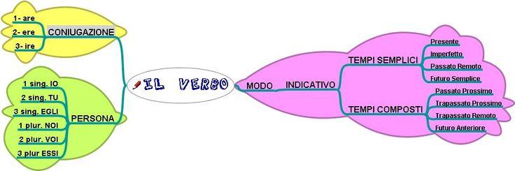 Italiano: giochi con i verbi: Il Verbo Jpeg, Verbo Jpeg 955 319, Giochi Con