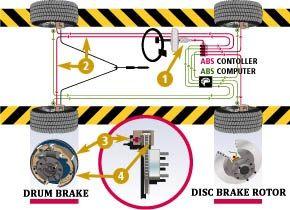 Car Braking Systems and Repairs - http://www.mainstreetautoalpharetta.com/?PageData=service&serviceid=241791