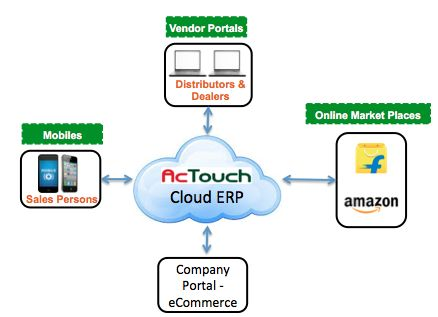 ERP System Integration - AcTouch Technologies.  erp integration best practices erp integration definition erp integration strategy integration of erp ppt erp integration meaning erp integration challenges what is business integration in erp