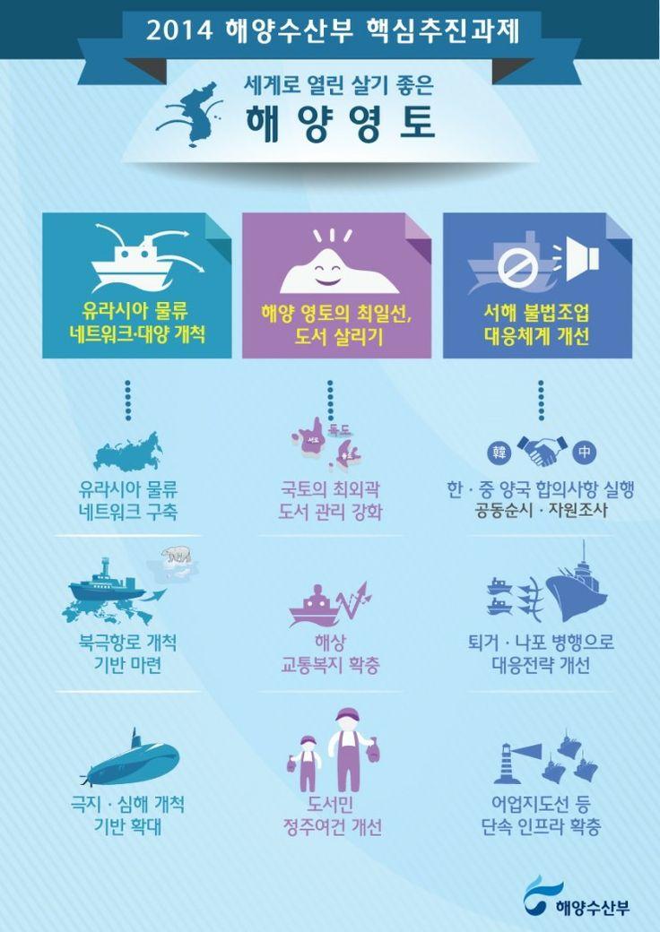 살기좋은 해양영토 2014 해양수산부입니다.