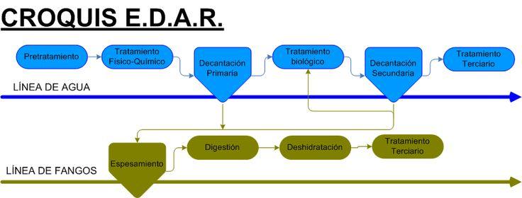 Croquis edar - Estación depuradora de aguas residuales - Wikipedia, la enciclopedia libre
