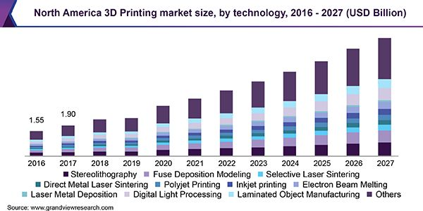 3D Printing Market Demand, Challenges, Innovation By