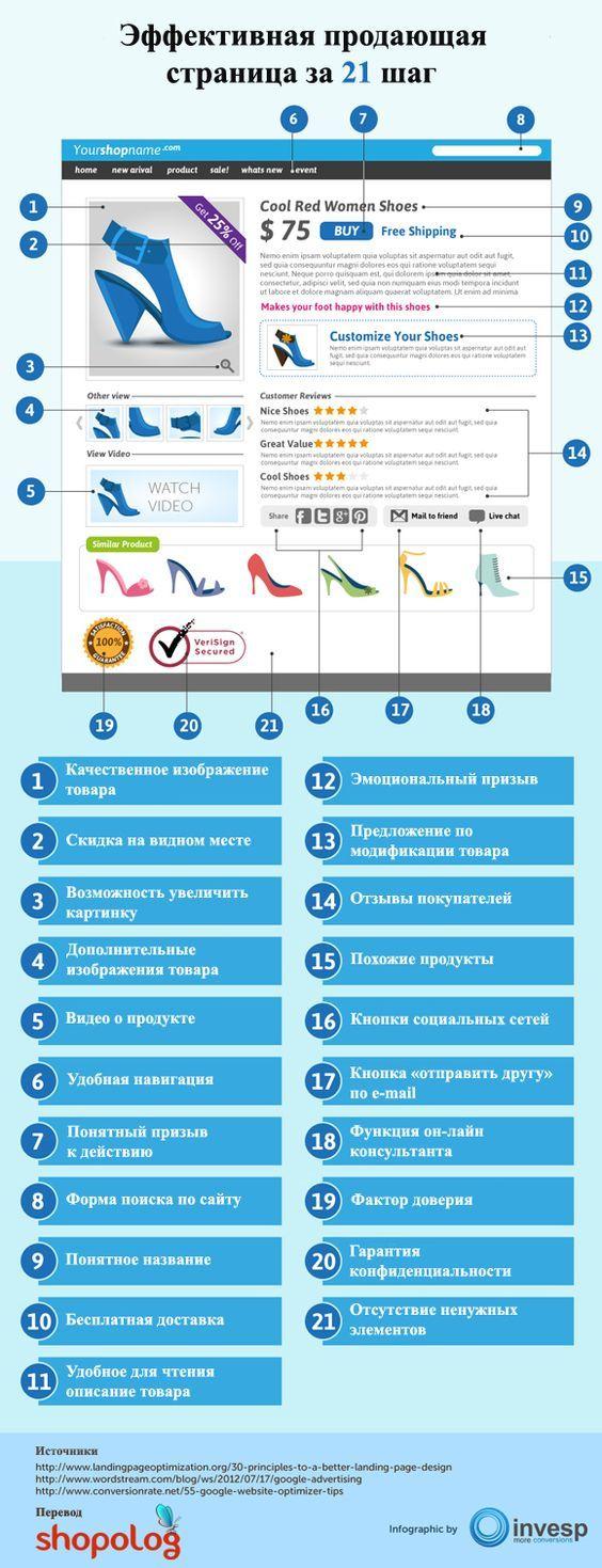Продающая страница #инфографика