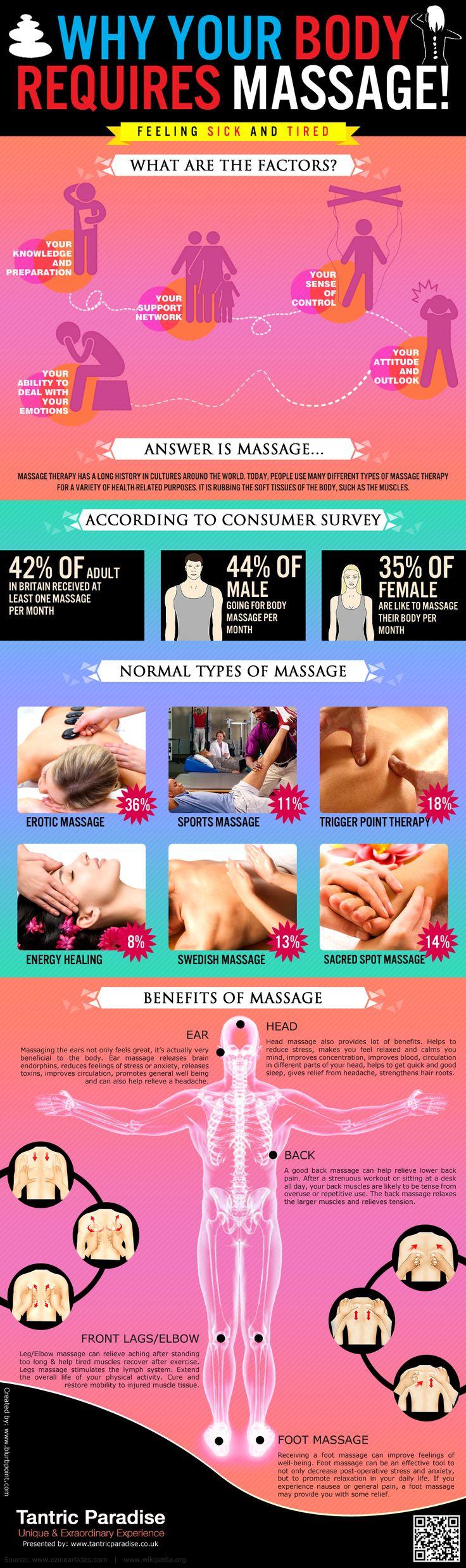Massage- Its Ultimate Health Benefits