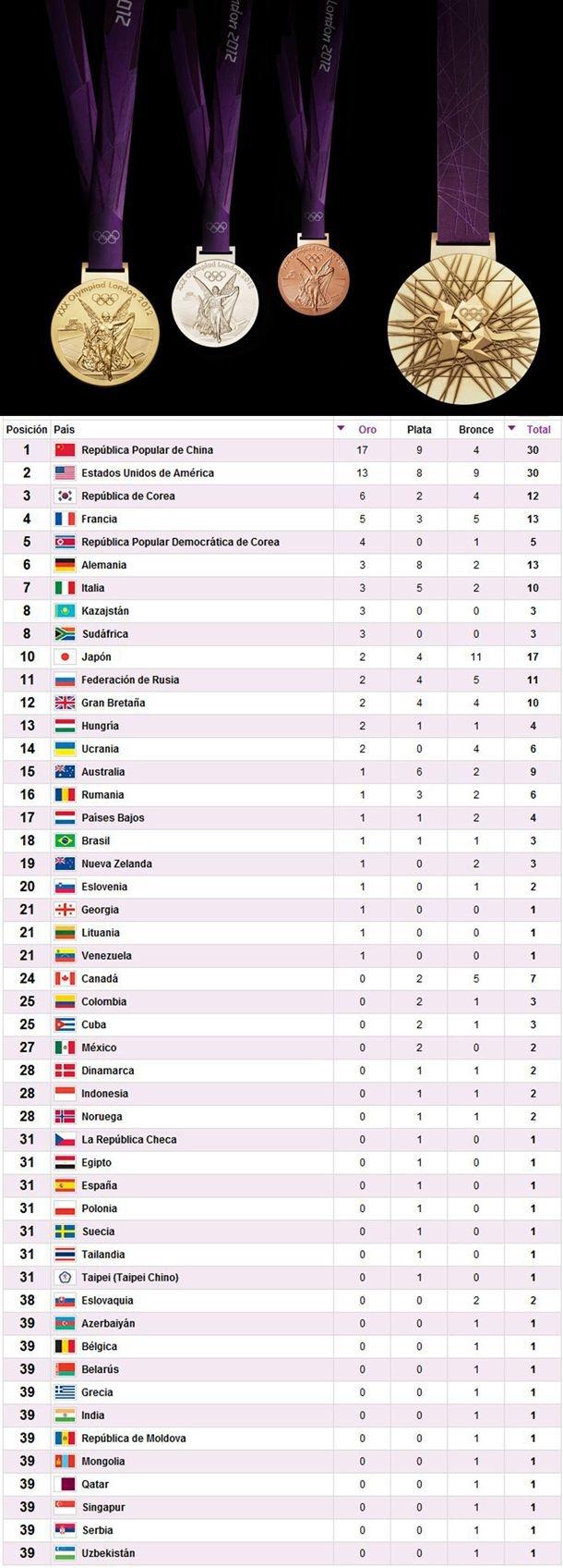 Medallero Londres 2012 por país: dia 6 - Medallero Londres 2012 - posiciones en london 2012, medallero de londres 2012, quien ha ganado mas medallas, cuadro medallero de juegos olimpicos, cuadro de medallas de los juegos olimpicos, cuadro de medallas de los juegos olimpicos 2012, medallas londres 2012 posiciones