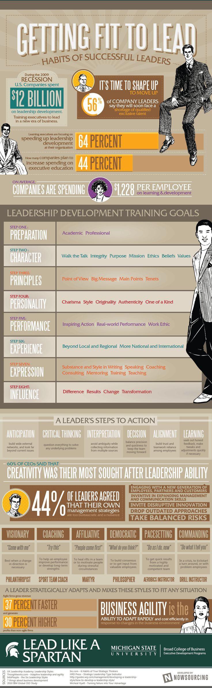 Die Gewohnheiten erfolgreicher Führungskräfte [I…