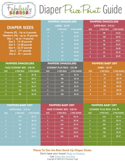 Chart with the best prices for diapers and where to get them!