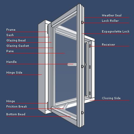 Window Terminology Interior Design Infographics