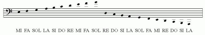 2. TEORIA MUSICAL *** Marcelo Mello - Apostila de violão e guitarra Vol1 Clave de Fá suplementares