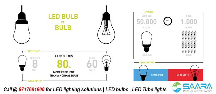 SAARA LED lights by far the most energy efficient, the cleanest and most eco-friendly way of illumination is LED lighting, which is basically digital light and comes with a multitude of amazing benefits. Call @ 9717691800 for LED lighting solutions | LED lights | LED bulb | LED Tube light #saaraled #servotech #ledlighting #ledbulb #ledtubelight #ledlightingsolutions
