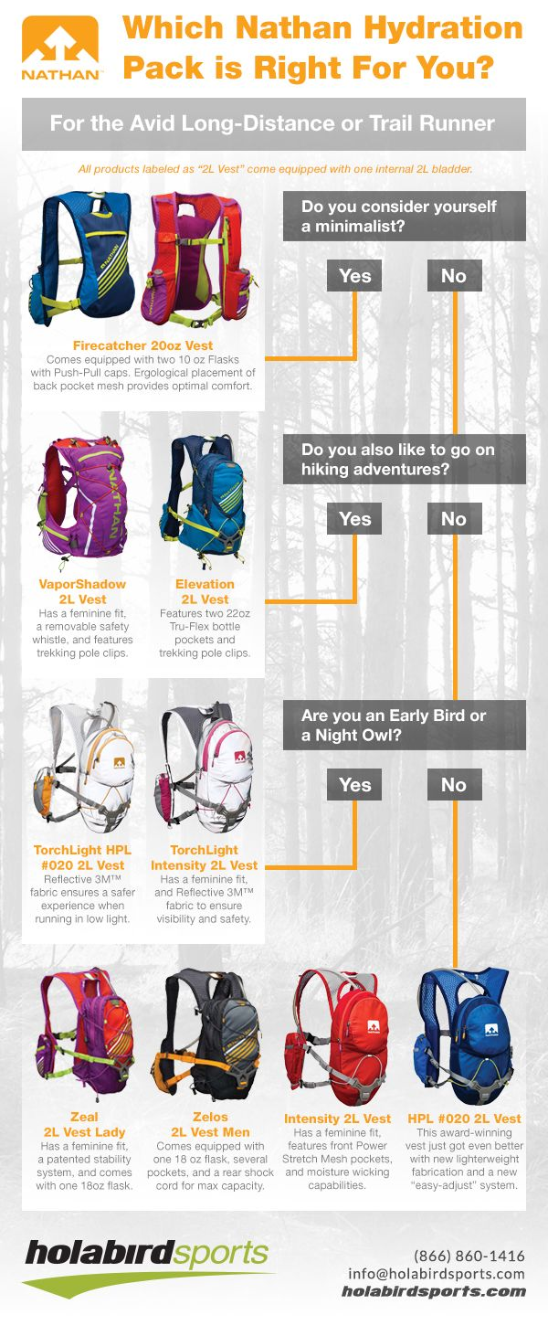 Avid long-distance or trail runners will find exactly what they're looking for in the updated line of Nathan Hydration Vests. With new ergonomic shapes for men, women or both, more safety features and pockets to accommodate the needs of the modern enthusiast, these vests are designed to create the most convenient running experience possible. Plus, extra flasks make sure you won't run out of necessary hydration.