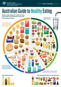 Small image of the Australian Guide to Healthy Eating food plate