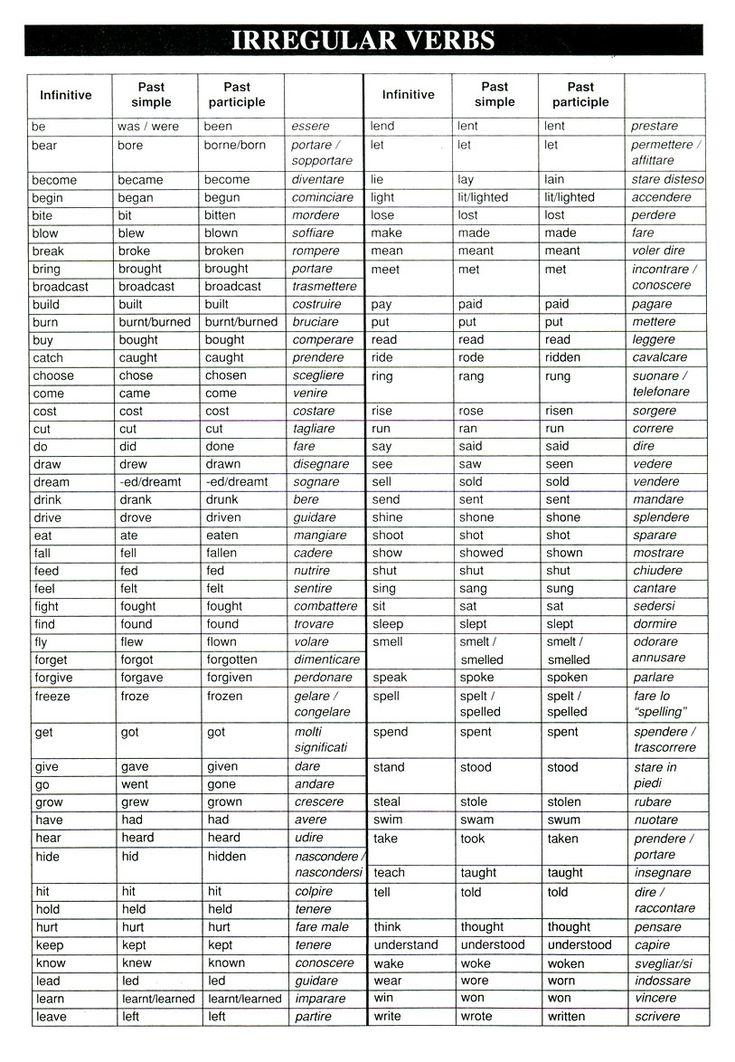 Таблица неправильных глаголов в английском языке с